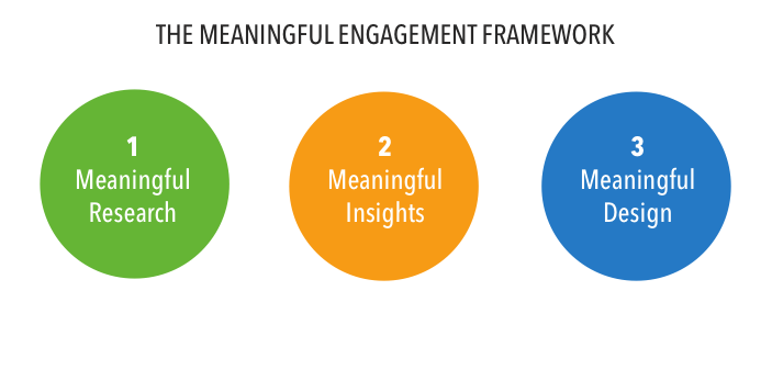 engagement_framework